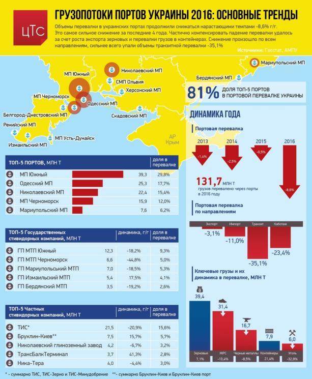 Дореформировались: в украинских портах рекордно упала перевалка грузов