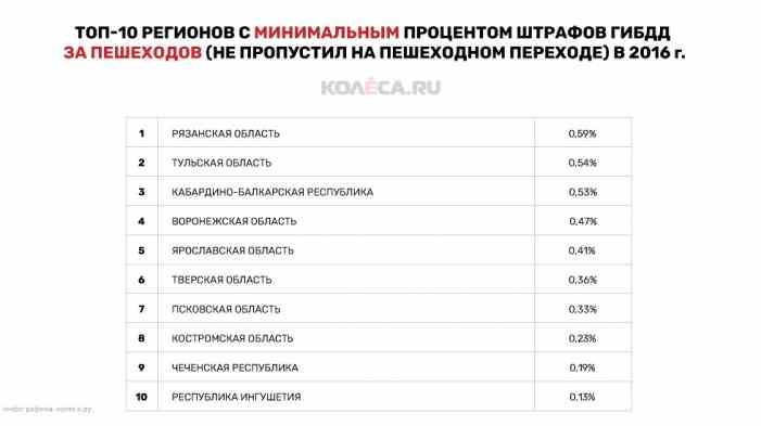 Составлен рейтинг регионов, где меньше всего пропускают пешеходов