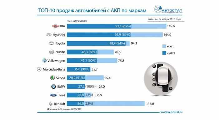 Известны марки-лидеры по продажам машин с АКП