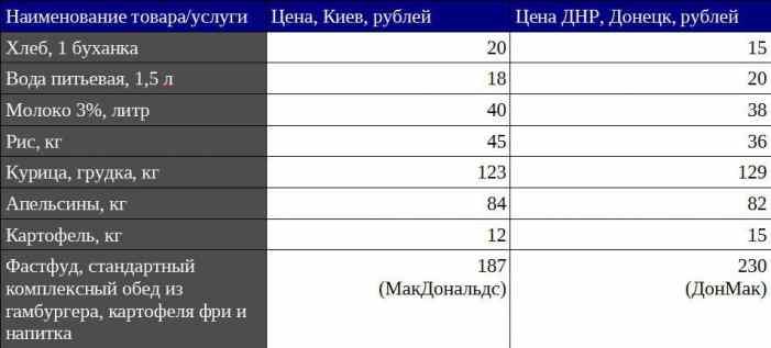 Вот так они и выживают: расценки на жизнь в Киеве и Донецке